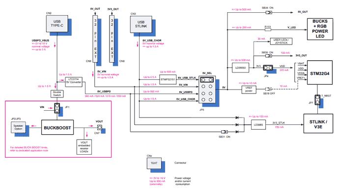 Диаграмма питания B-G474E-DPOW1