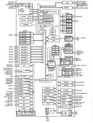 Структурная схема микроконтроллера STM32G474RE