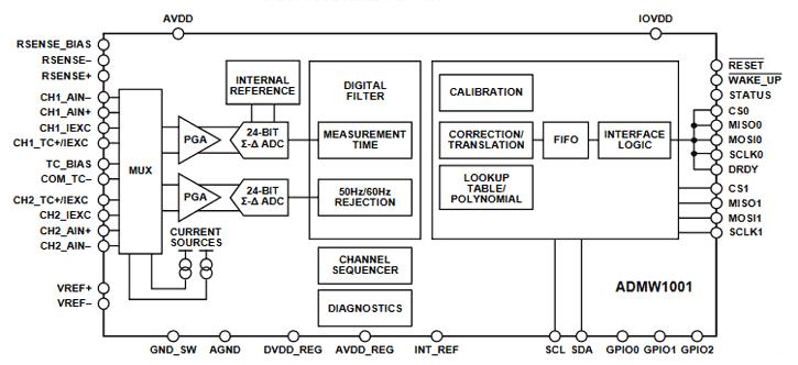 Функциональная схема чипа ADMW1001