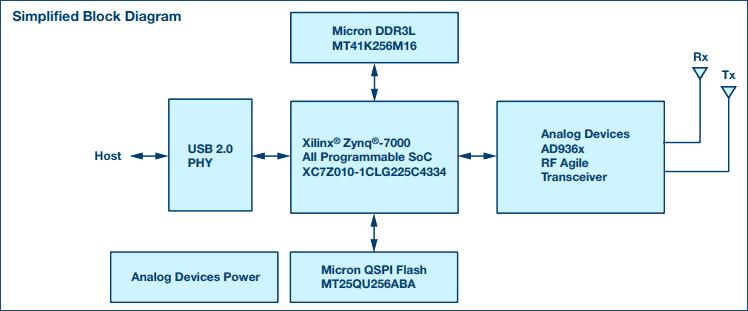 Упрощенная структурная схема SDR модуля ADALM PLUTO