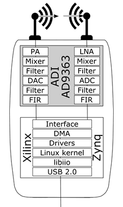 Структура SDR модуля ADALM PLUTO