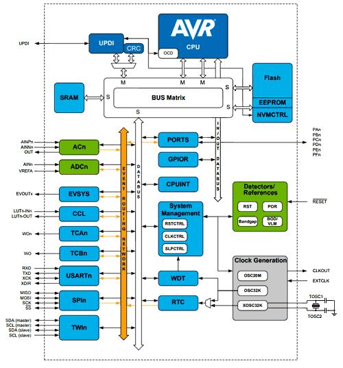 Структурная схема микроконтроллера ATmega4809