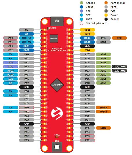 ATmega4809 Curiosity Nano (DM320115). Распиновка