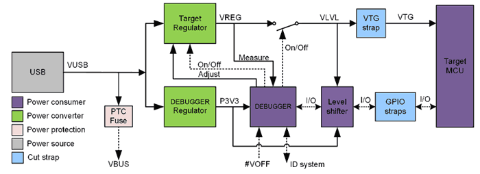 Система питания платы PIC18F47Q10 Curiosity Nano (DM182029)