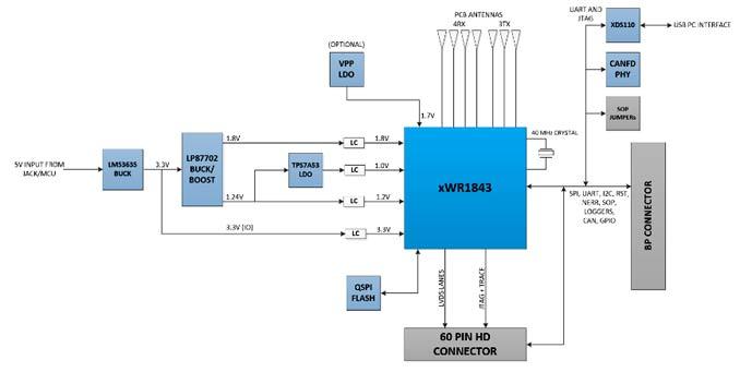 Структурная схема оценочного модуля AWR1843BOOST