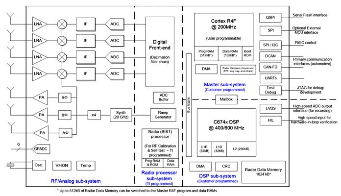Функциональная схема чипа AWR1843