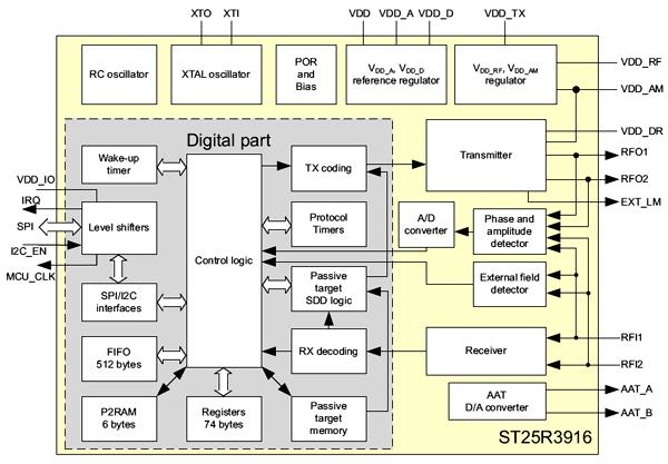 Структурная схема чипа ST25R3916