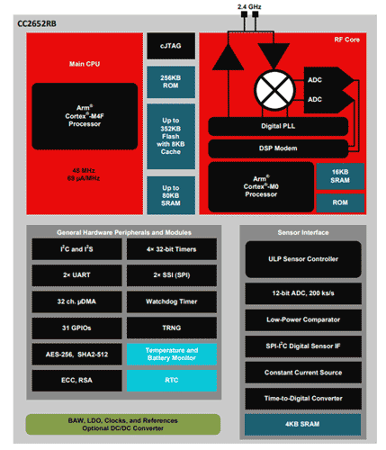 Функциональная схема беспроводного микроконтроллера CC2652RB