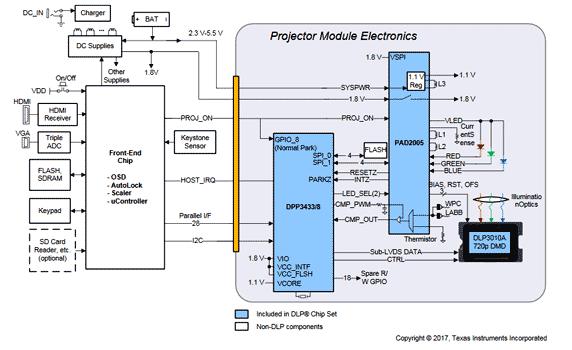 Структурная схема типичного приложения