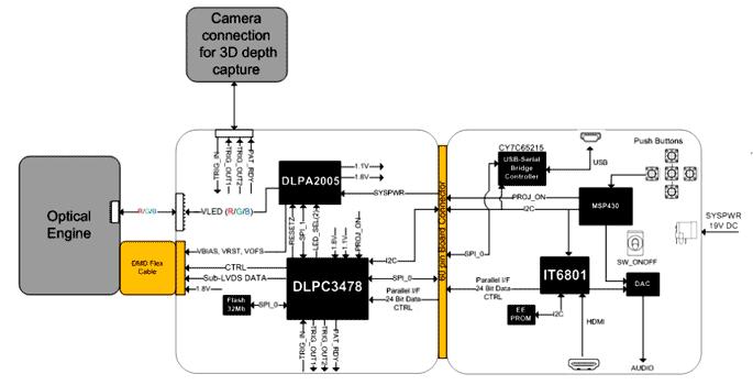 Структурная схема оценочного модуля DLP3010EVM-LC