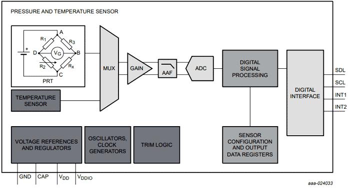 Функциональная схема датчика MPL3115A2