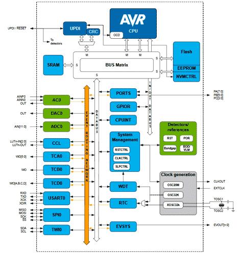 Структурная схема микроконтроллера ATtiny817