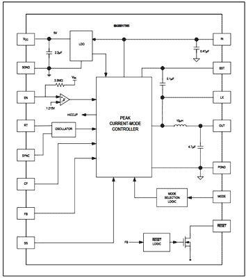 Функциональная схема чипа MAXM17505