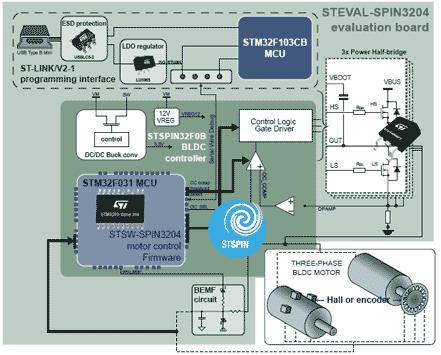 Структурная схема оценочной платы STEVAL-SPIN3204