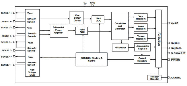 Функциональная схема чипа PAC1934