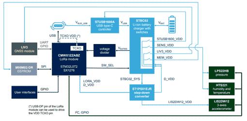 Структурная схема платы STEVAL-STRKT01 и архитектура управления питанием