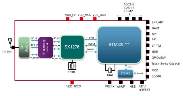 Структурная схема модуля LoRa® CMWX1ZZABZ-091