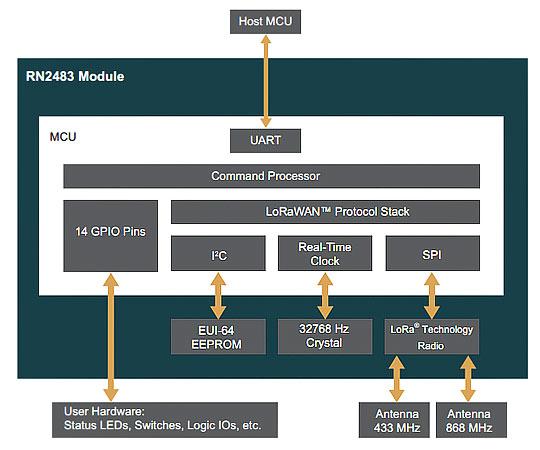 Структурная схема модуля RN2483