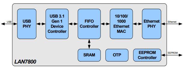 Структурная схема чипа LAN7800