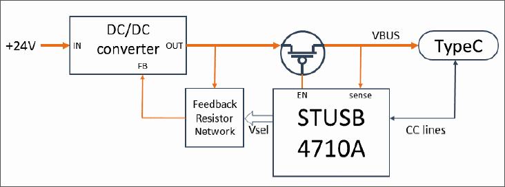 Функциональная схема оценочной платы STEVAL-ISC004V1