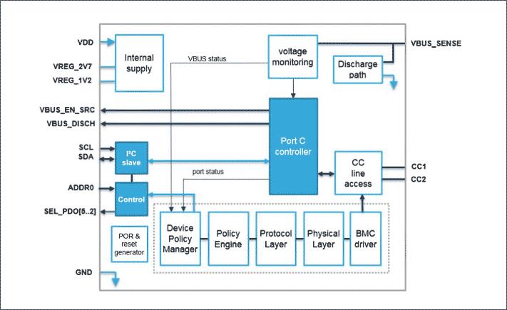 Структурная схема чипа STUSB4710