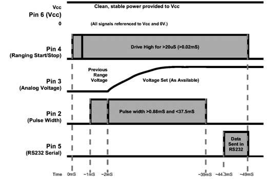 Тайминг сигналов на выходах разъема модуля Digilent Pmod MAXSONAR (240-071)