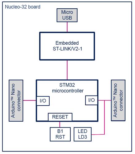Структурная схема отладочной платы семейства NUCLEO-32.