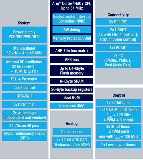 Структурная схема микроконтроллеров линейки STM32G031x4/x6/x8