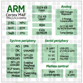 Структурная схема микроконтроллера TM4C129L(X)NCZAD