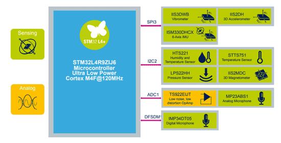 Функциональная схема сенсорных элементов и МК комплекта STEVAL-STWINKT1