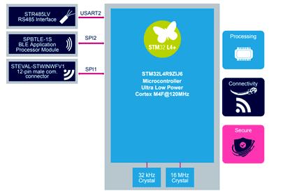 Основные компоненты коммуникаций и блок обработки на МК STM32L4R9ZIJ6