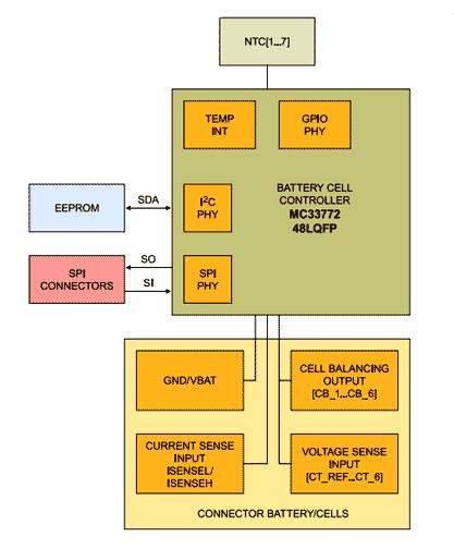 Структурная схема оценочной платы FRDM33772BSPIEVB