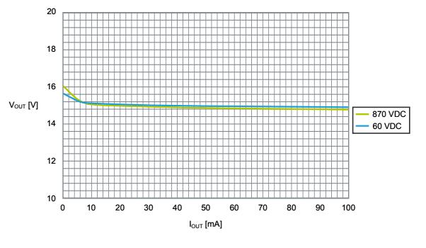 Стабилизация напряжения на нагрузке для STEVAL-VP26K01B при минимальном и максимальном напряжении DC на входе