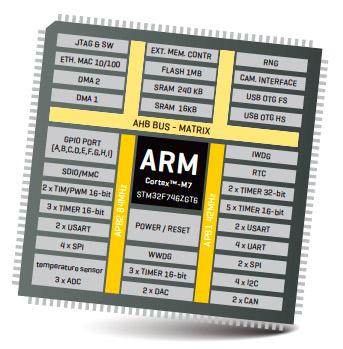Структурная схема микроконтроллера STM32F407ZG