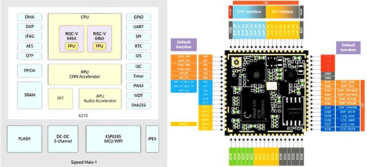 Модуль Sipeed MAIX-I (приобретается отдельно)