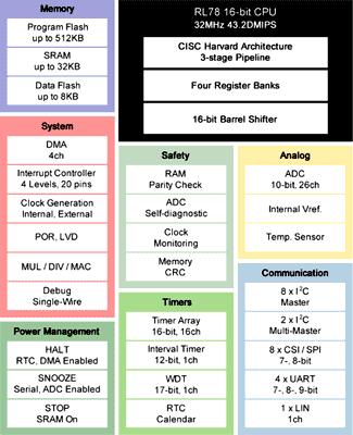 Структурная схема микроконтроллеров линейки R78/G1
