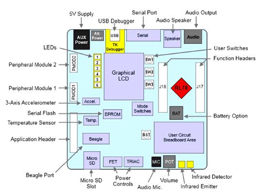 Расположение компонентов на плате YRDKRL78G13