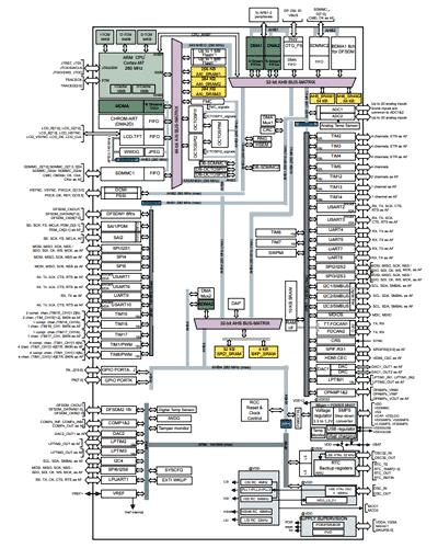 Структурная схема микроконтроллера STM32H7A3xI/G