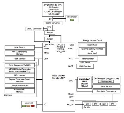 Структурная схема основной платы
