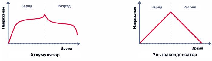 Особенности циклов заряда и разряда аккумулятора и ультраконденсатора
