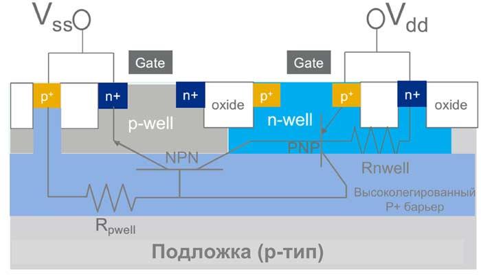 Структура КМОП-ячейки, выполненной по технологии HARDSIL
