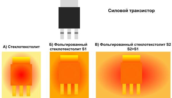 Качество теплоотвода при различных вариантах металлизации печатной платы