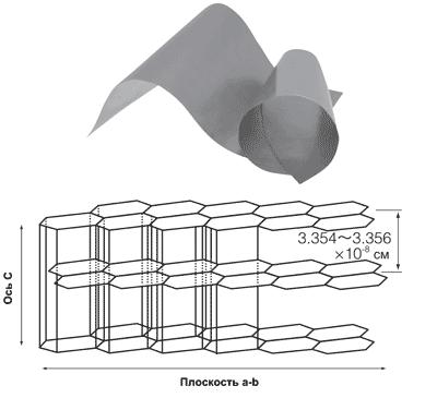 Структура графитовых пленок PGS от Panasonic