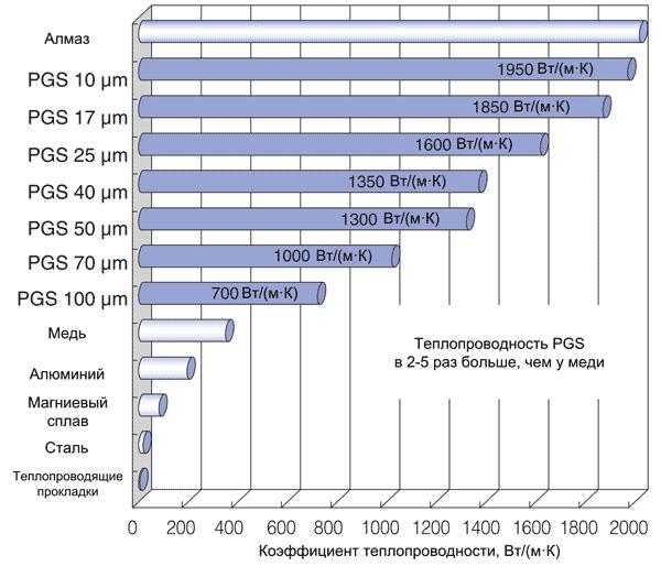 Сравнение теплопроводностей различных материалов