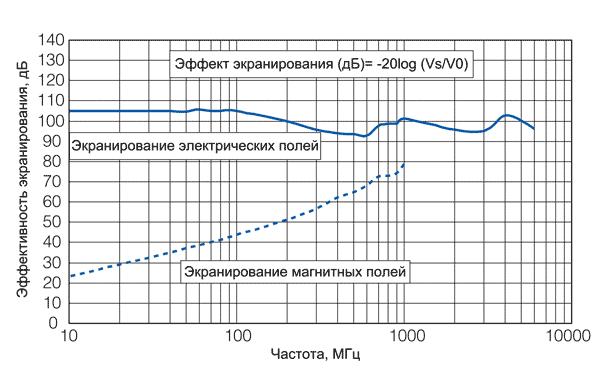 Экранирующие свойства PGS-пленок от Panasonic