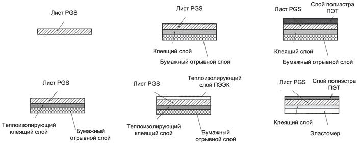 Конфигурации теплоотводящих материалов на основе PGS-пленок от Panasonic