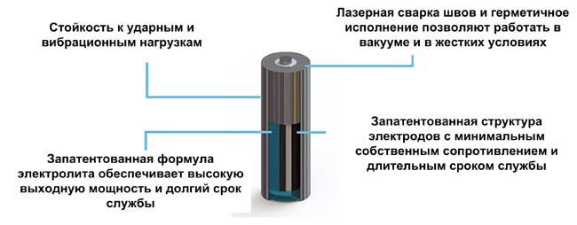 Структура суперконденсаторов FastCAP