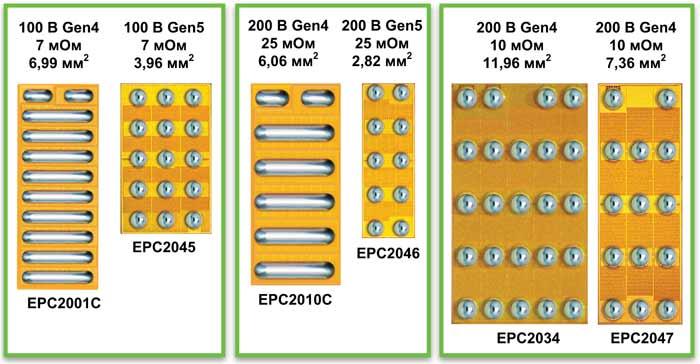 Габариты Gen5 транзисторов в два раза меньше, чем у транзисторов Gen4