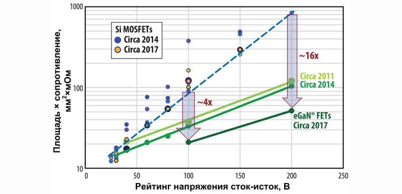 Размеры кристалла у 200 В транзисторов Gen5 в 16 раз меньше, чем у аналогичных кремниевых ключей