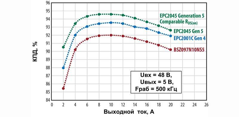 Сравнение КПД понижающего преобразователя на базе различных транзисторов